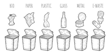 Schematic diagram of household garbage classification