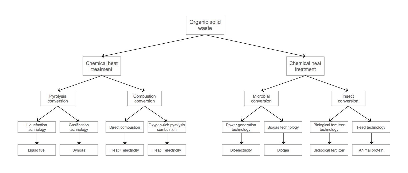 Waste to Energy Technology Path Diagram