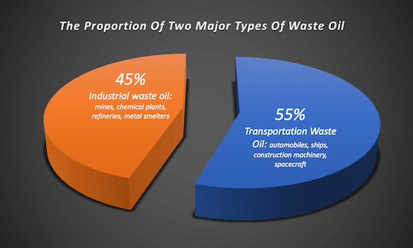 The Proportion Of Two Major Types Of Waste Oil