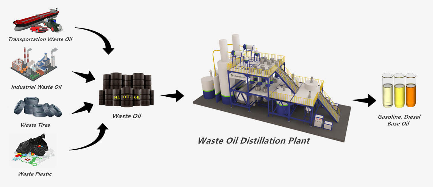 used oil recycling & waste oil disposal