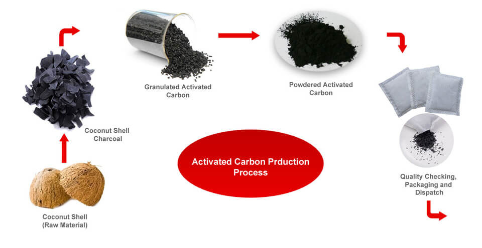 Activated carbon production process