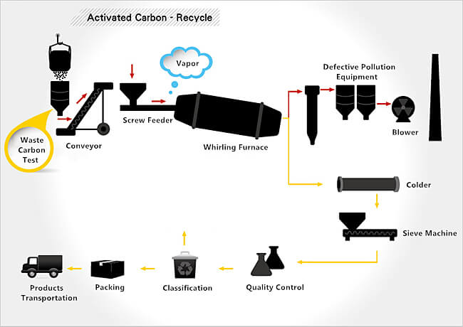 Waste activated carbon recycling and reuse flow chart