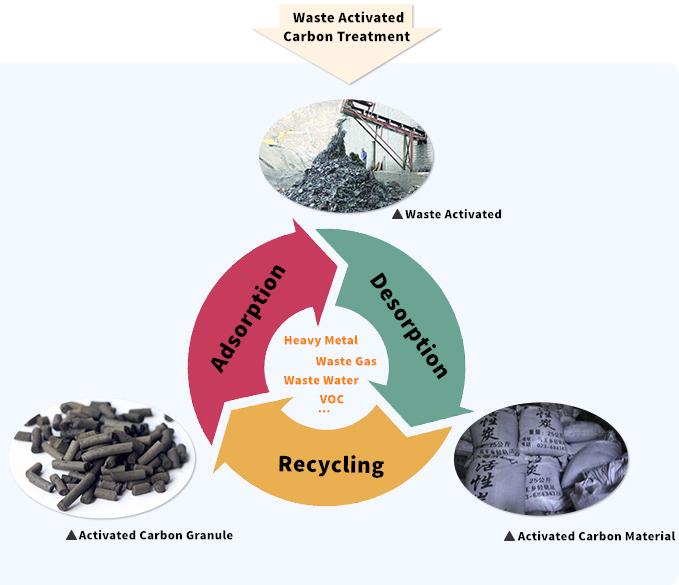 Schematic diagram of waste activated carbon recycling