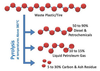 Schematic illustration of pyrolysis of organic waste macromolecules