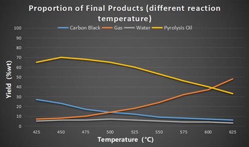 Proportion of pyrolysis final product (different reaction temperature)
