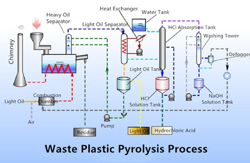 The plastic pyrolysis process